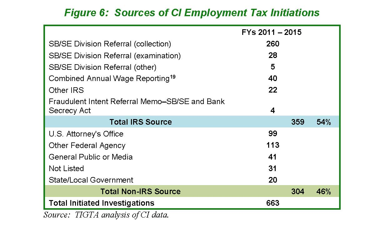 Federal tax crimes tigta report on criminal enforcement against figure 6 indicates that over the last five fiscal years irs sources referred just over half of all employment tax initiated investigations falaconquin