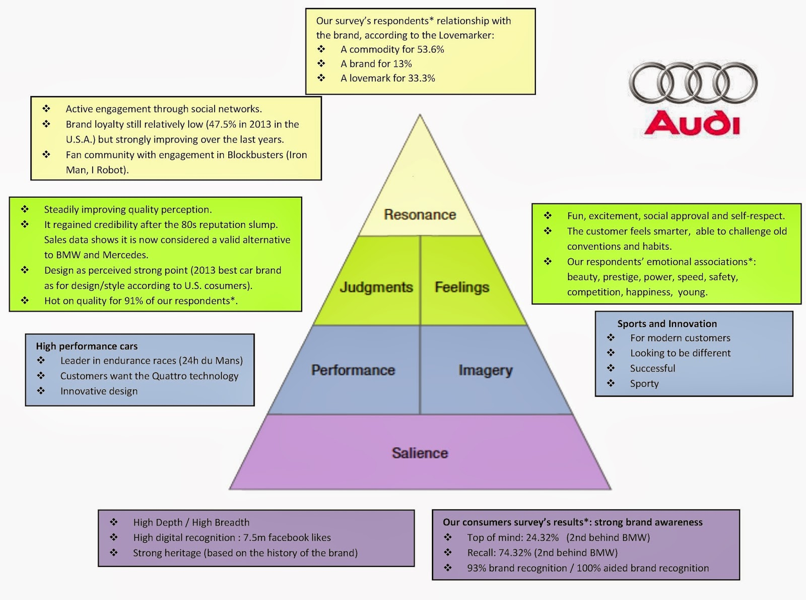 Brand management of Audi