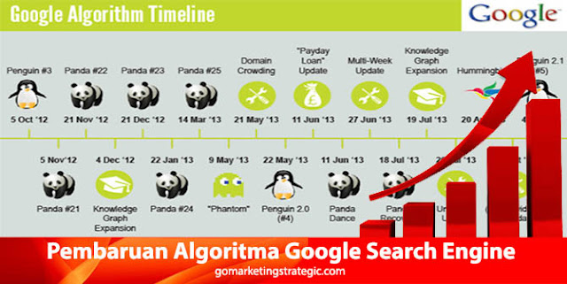 9 Perkembangan Pembaruan Algoritma Google Search Engine