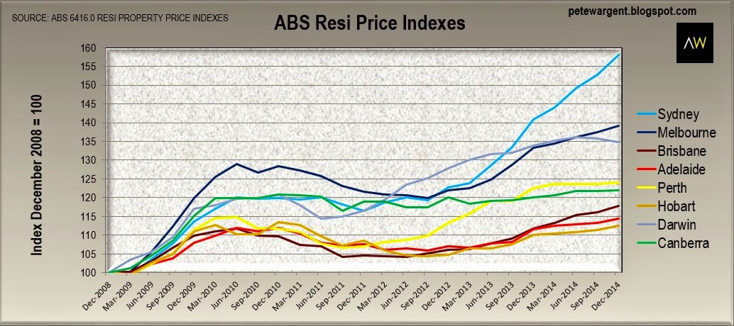 Long run indexes