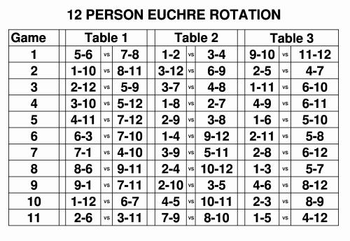 Euchrefun free euchre score cards rotations euchre for 4 table progressive game tally sheet