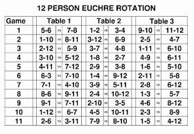 Euchre Rotation Charts