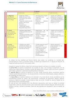 Método 3x3 Descenso de Barrancos
