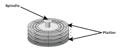 Spindle_and_platter
