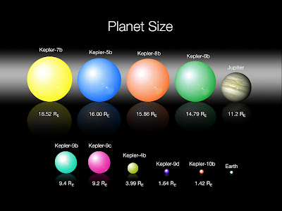 Cell Phone Wallpapers: solar system planets size