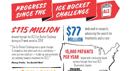 Assistive Technology Blog: Progress Since The 2014 ALS Ice Bucket Challenge