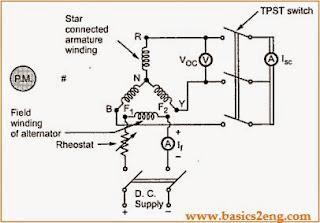 Voltage Regulation Of  Alternator Using Sychronous Impedance Method