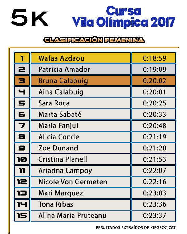 Clasificación Femenina 5K - Cursa Vila Olímpica 2017