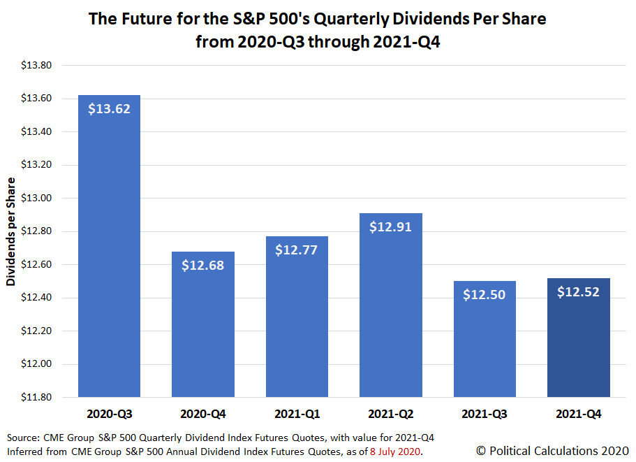 The Future for the S&P 500's Quarterly Dividends Per Share from 2020-Q3 through 2021-Q4