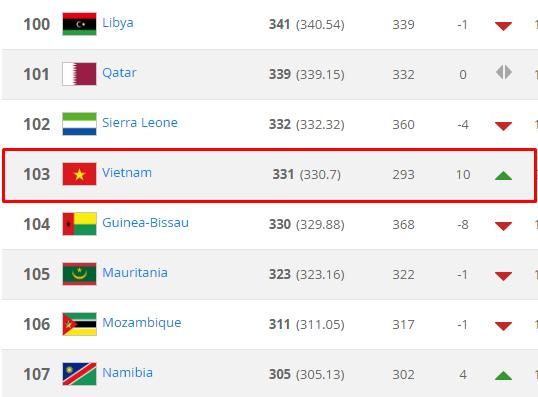 ĐT Việt Nam áp sát top 100 trên bảng xếp hạng FIFA tháng 4