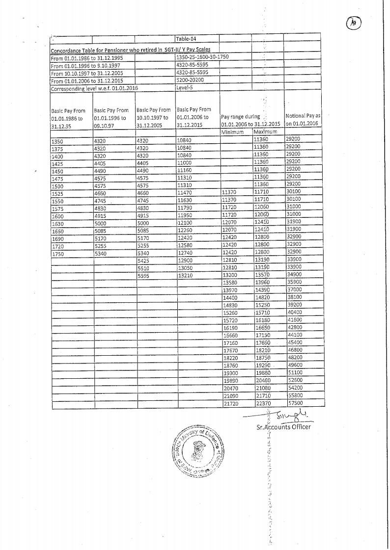 PCDA Circular 608 : 7th CPC Concordance Tables