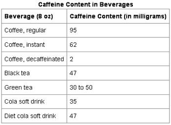 Caffeine in Green Tea Vs Coffee | Herbal Medicine and ...