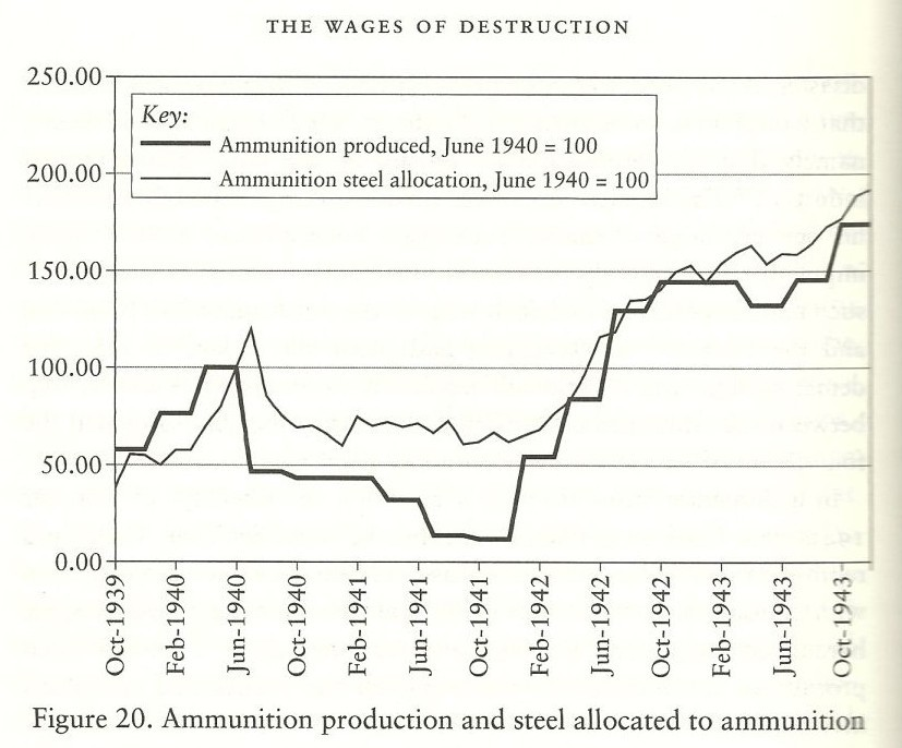 The Way We Won: America's Economic Breakthrough During World War II