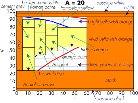 Coloroid hue A = 20