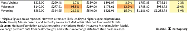 Arkansas Health Insurance Rates