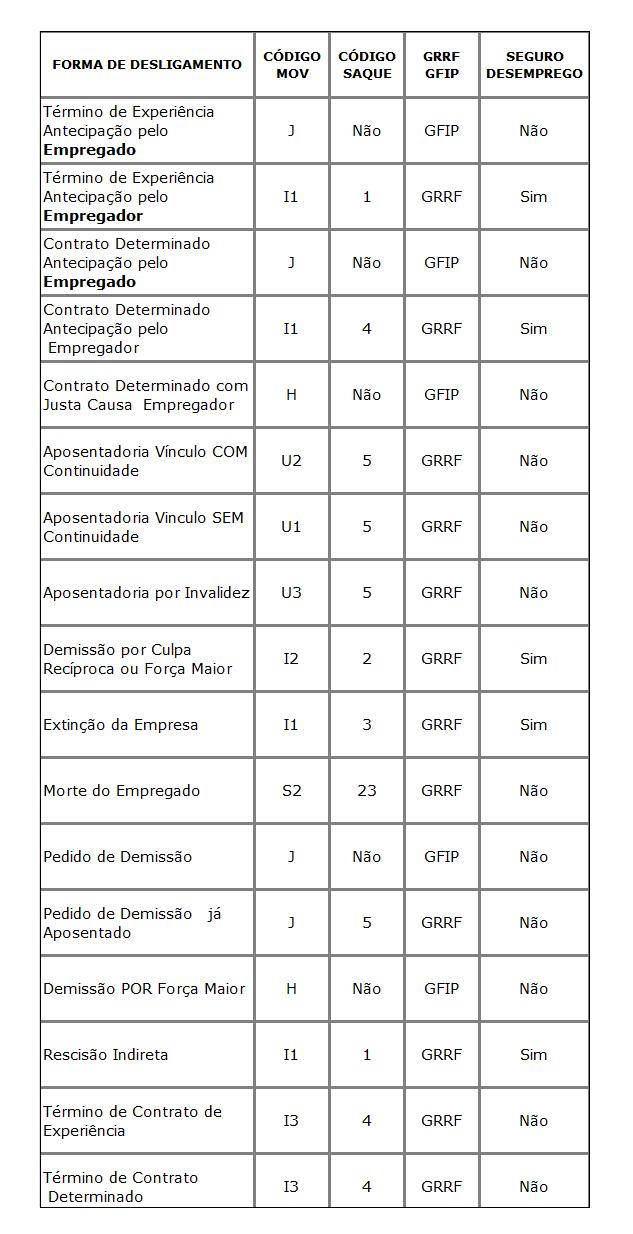 Códigos de Movimentação Saque do FGTS
