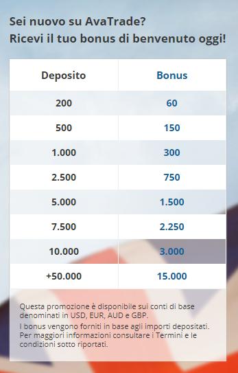 Bonus per i nuovi iscritti di AvaTrade