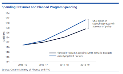 Financial Accountability Office finds health care funding is falling short