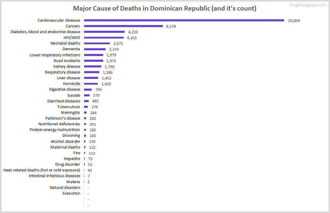 Major Cause of Deaths in Dominican Republic (and it's count)