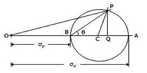 Strength of Materials Multiple Choice Questions with