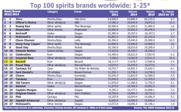 8ee8a8467a7 spiritueux magazine  Top 25 des marques de spiritueux les plus ...