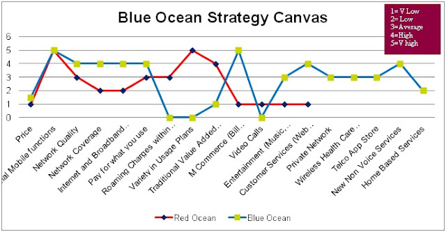Use blue ocean strategy canvas