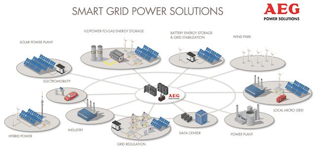 contoh bagan smart grid di Bali