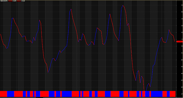 Simple Line Bull Bear Trading Zone
