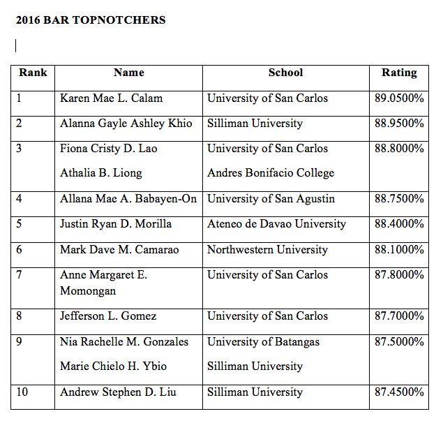 Bar Exam Results 2016 Passers