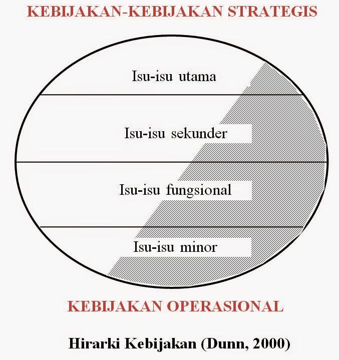 Hirarki Kebijakan (Dunn, 2000)