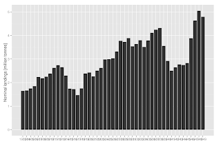 getting ICES 1903-1949 catch statistics into R
