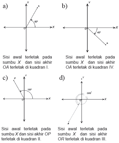 Konsep matematika koma trigonometri gambarkanlah sudut sudut standar di bawah ini dan tentukan posisi setiap sudut pada koordinat kartesius a 60circ b 45circ c 120circ d ccuart Choice Image