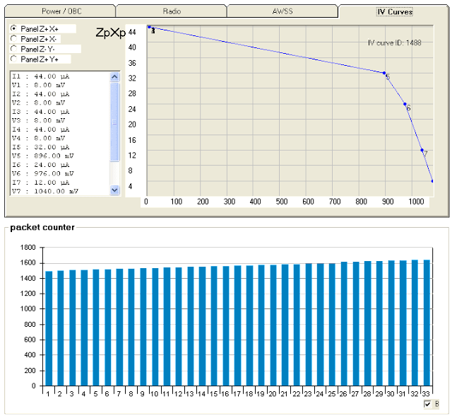 Delfi-C3 Telemetry