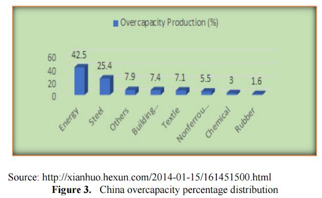 China Overcapacity Percentage Distribution