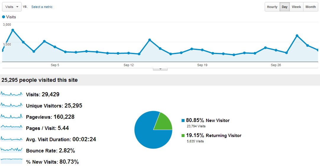 Over%2BView Statistik Blog AUC Bulan September 2012