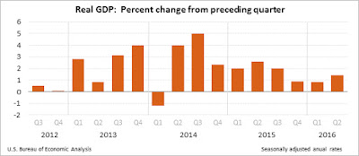 GDP, Final Estimate, Q2 2016