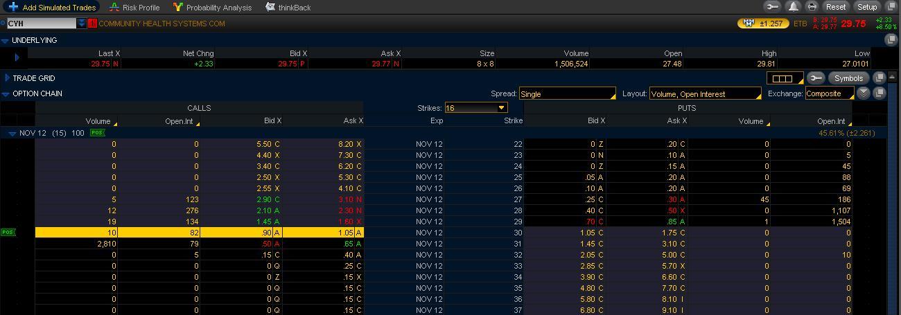 Stock option trade ideas