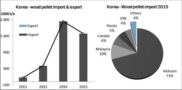 permintaan wood pelled korea