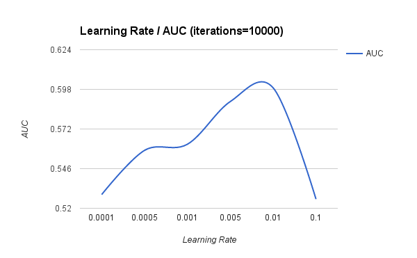 Learning Rate / AUC graph