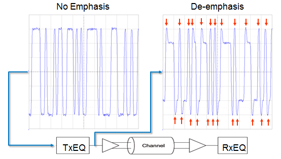techniques for emphasis and de emphasis Within an adc or fpga, the jesd204b transmitter phy compensation methods known as pre-emphasis and de-emphasis help achieve a near flat frequency response on the channel where a normal unaltered channel exhibits a frequency roll-off relative to the trace length and board materials, a channel.