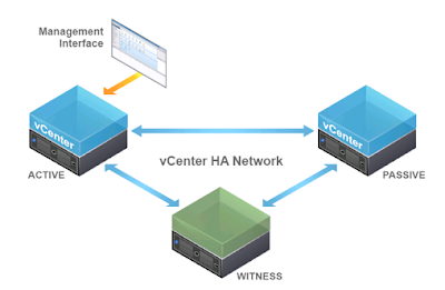 vCenter 6.5 - High Availablity Basic configuration