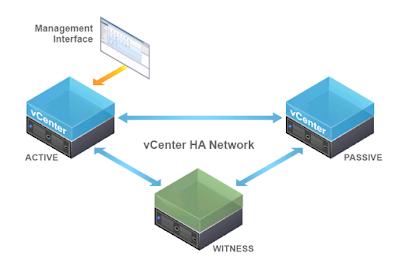 vCenter 6.5 - High Availablity Basic configuration