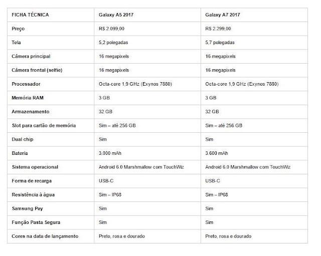 Ficha Técnica dos Smartphones Samsung Galaxy A5 e A7 (2017)