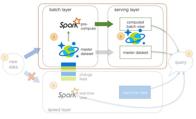 Lambda Architecture using Azure CosmosDB: Faster performance, Low
