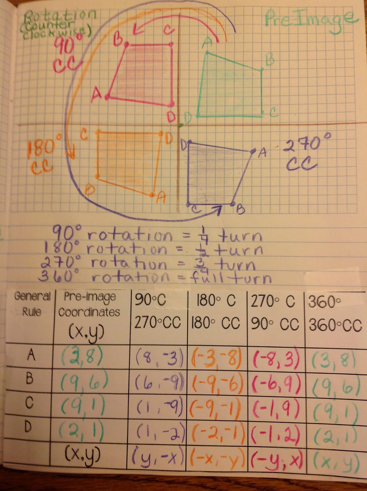 Equation Freak Rotations Interactive Notebook Page And A Video Link Too