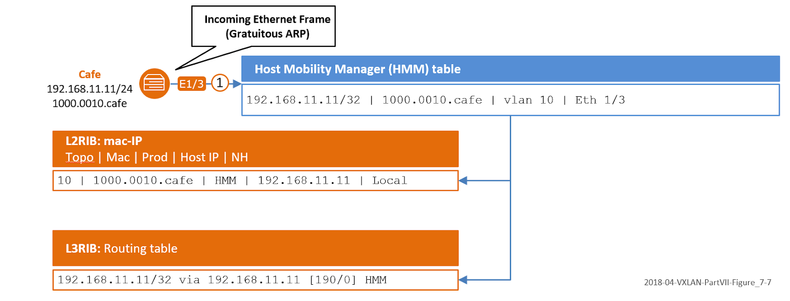The Network Times: VXLAN Part VII: VXLAN BGP EVPN –Control