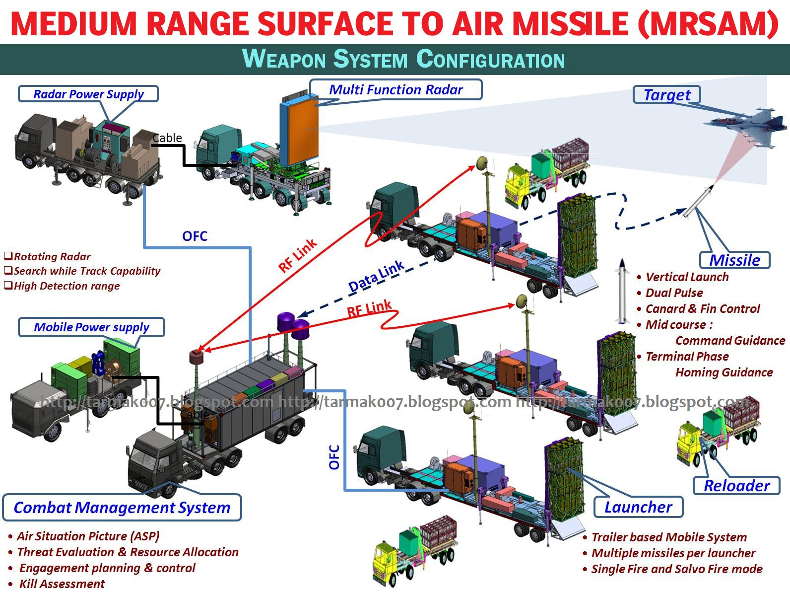 Tarmak007 A Bold Blog On Indian Defence Mrsam Gains Momentum F414 Engine Diagram India Israel Developing 450 Missiles 18 Firing Units Under The Project