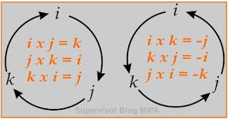 siklus untuk menentukan nilai vektor satuan hasil perkalian silang (cross product)