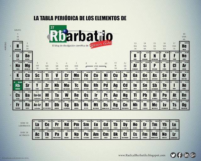 Radical barbatilo los nombres de los cuatro nuevos elementos qumicos ya puede descargar la nueva tabla peridica versin radical barbatilo con los nuevos elementos qumicos incluidos urtaz Images