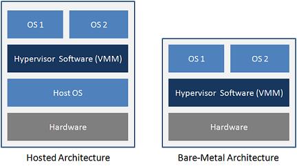 citrix architecture diagram 2000 chevy silverado fuse box vmhub: type 1 and 2 hypervisor